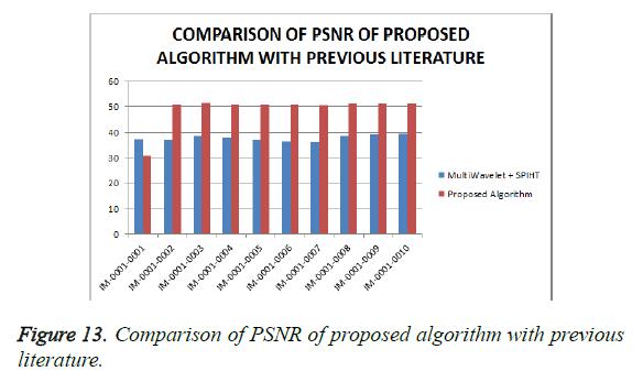 biomedres-comparison-PSNR