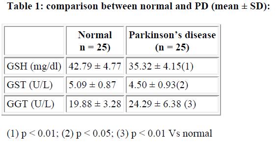 biomedres-comparison-between-normal