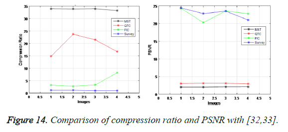 biomedres-comparison-compression-ratio