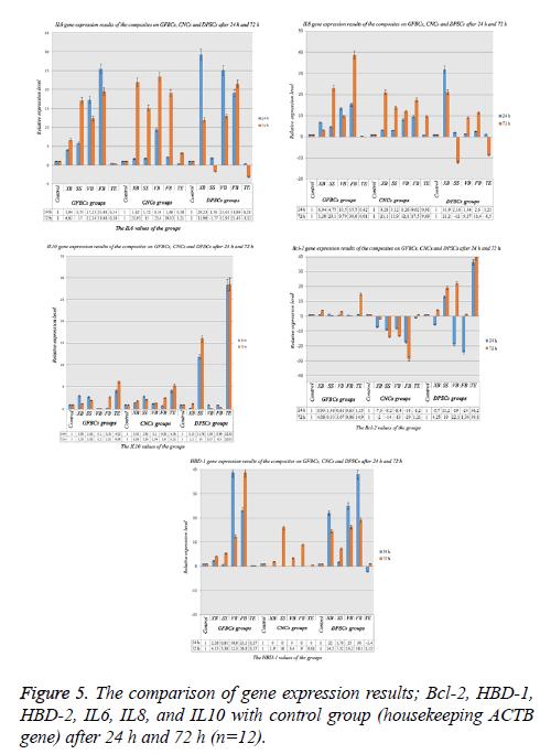 biomedres-comparison-gene