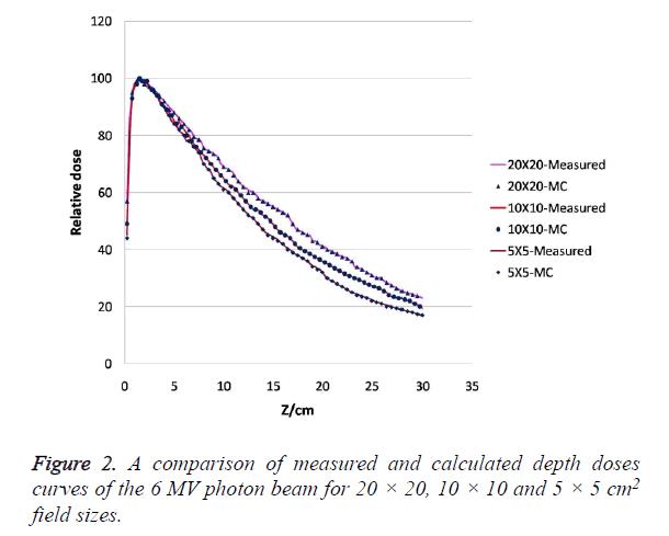 biomedres-comparison-measured