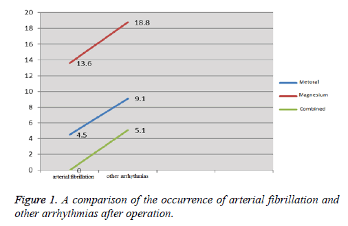 biomedres-comparison-occurrence