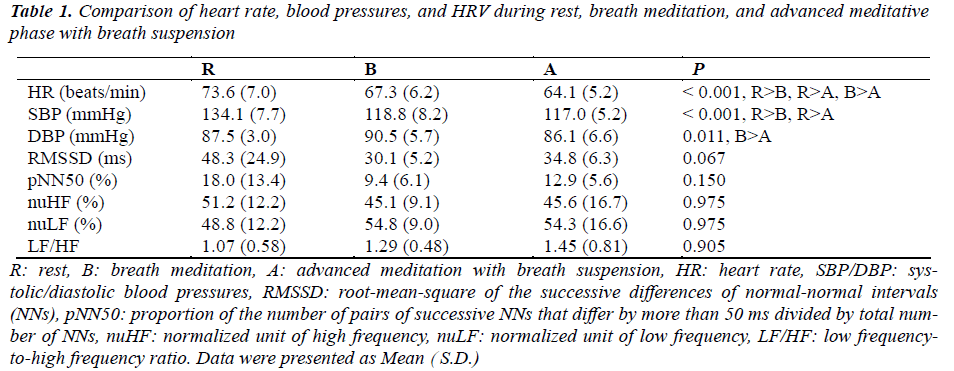 biomedres-comparison-of-heart-rate