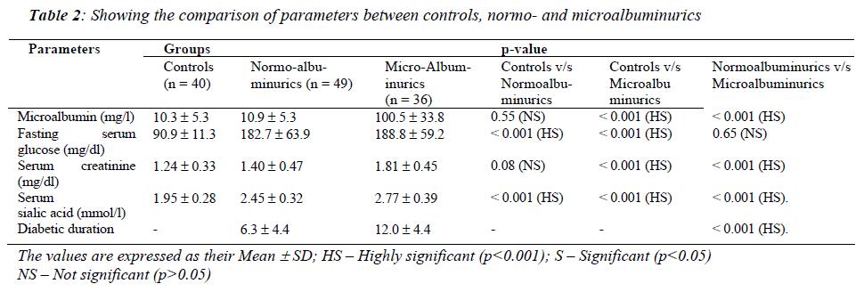 biomedres-comparison-parameters-between-controls