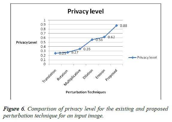 biomedres-comparison-privacy-level