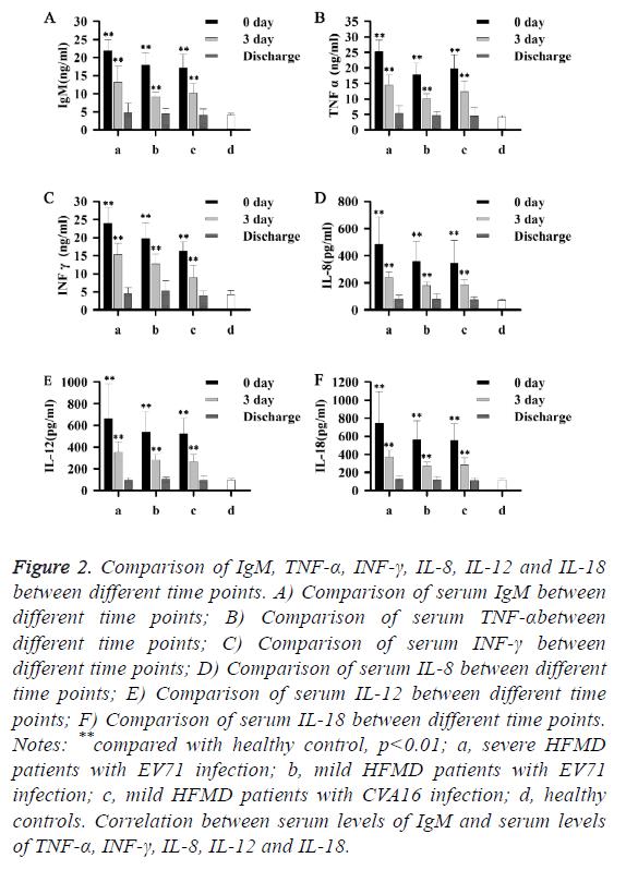biomedres-comparison-serum-IgM