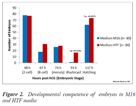 biomedres-competence-embryos