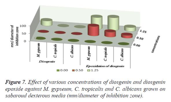 biomedres-concentrations-diosgenin