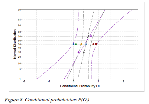 biomedres-conditional-probabilities