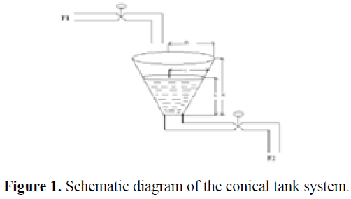 biomedres-conical-tank-system