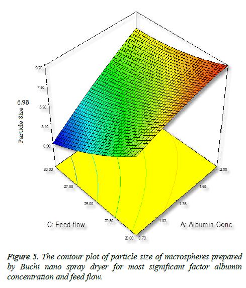 biomedres-contour-plot