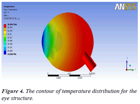 biomedres-contour-temperature-eye
