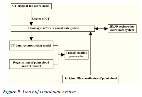 biomedres-coordinate-system