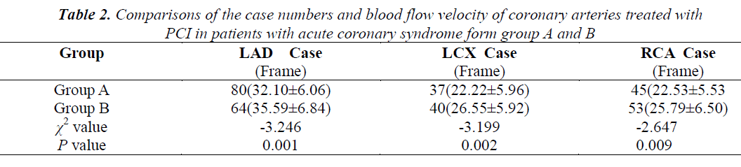 biomedres-coronary-arteries-treated