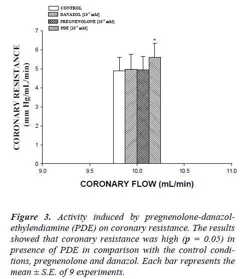 biomedres-coronary-resistance