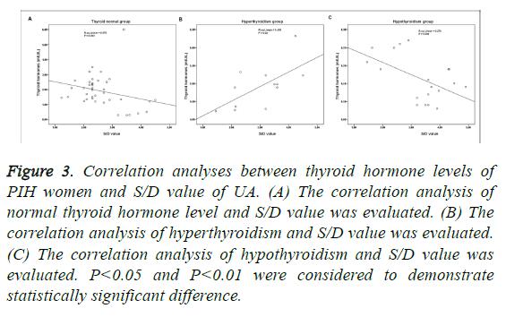 biomedres-correlation-analysis-hyperthyroidism