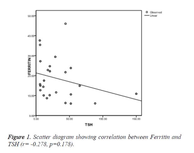 biomedres-correlation-between-Ferritin