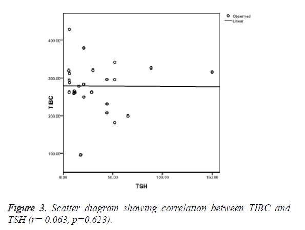 biomedres-correlation-between-TIBC-TSH