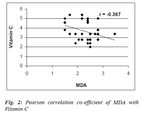 biomedres-correlation-co-efficient-MDA