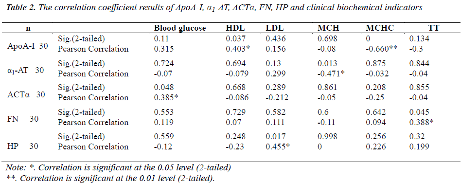 biomedres-correlation-coefficient-results