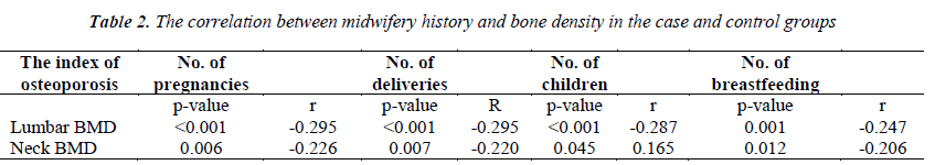 biomedres-correlation-midwifery-history-bone-density