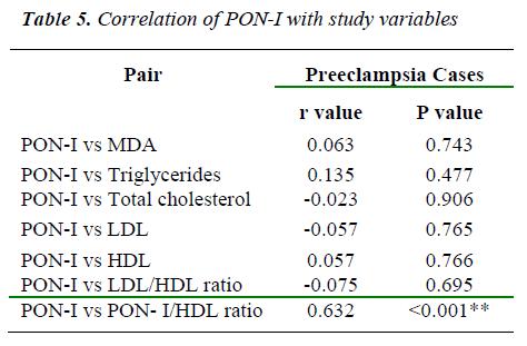 biomedres-correlation-of-PON-I