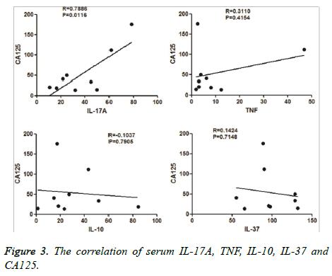 biomedres-correlation-serum
