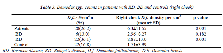 biomedres-counts-in-patients