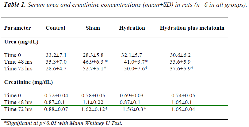 biomedres-creatinine-concentrations