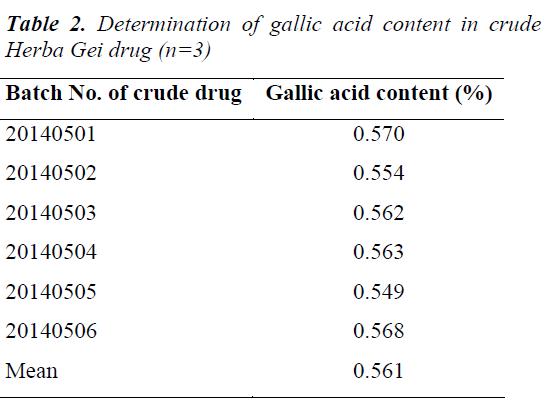 biomedres-crude-Herba-Gei-drug