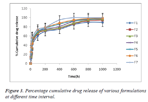 biomedres-cumulative-drug