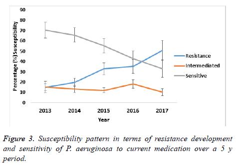 biomedres-current-medication