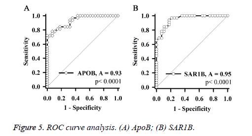 biomedres-curve-analysis