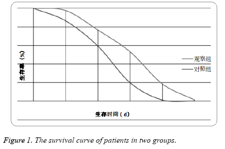 biomedres-curve-patients-groups