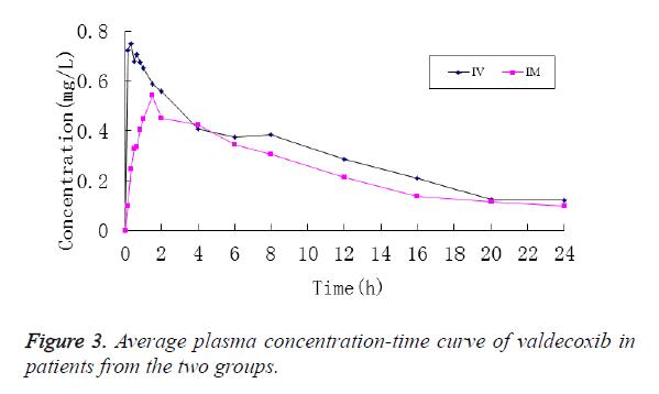 biomedres-curve-valdecoxib