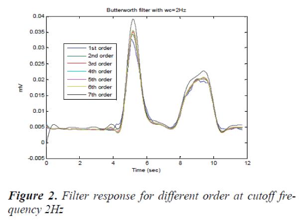 biomedres-cutoff-frequency