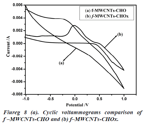 biomedres-cyclic-voltammograms