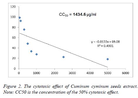 biomedres-cytotoxic-effect-Cuminum