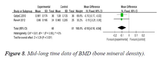 biomedres-data-BMD
