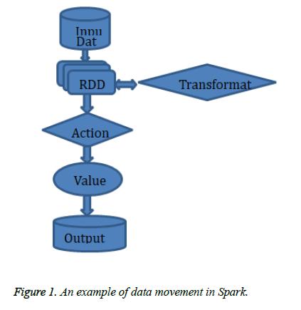 biomedres-data-movement