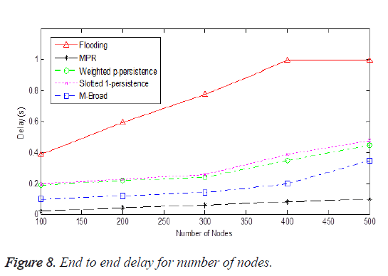 biomedres-delay-number-nodes