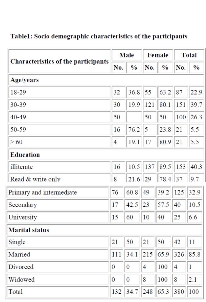 biomedres-demographic-characteristics
