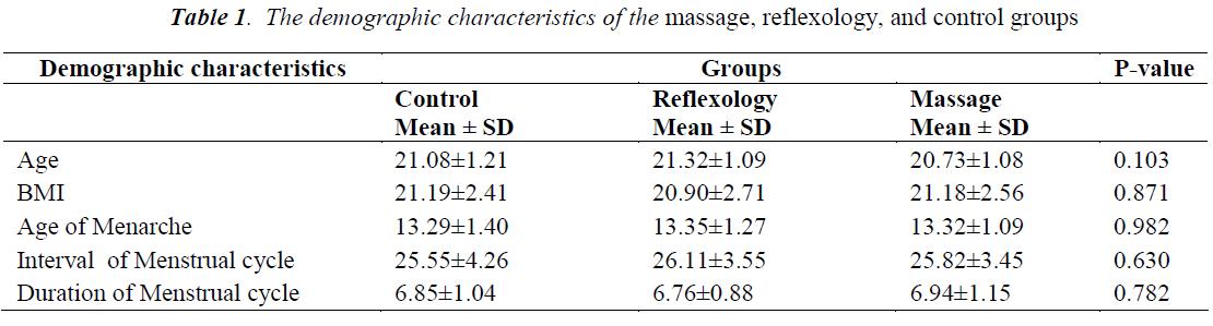 biomedres-demographic-characteristics-massage
