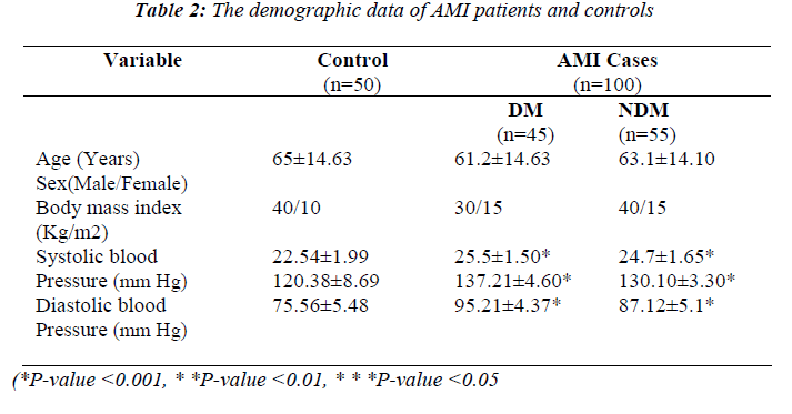 biomedres-demographic-data-AMI-patients-controls