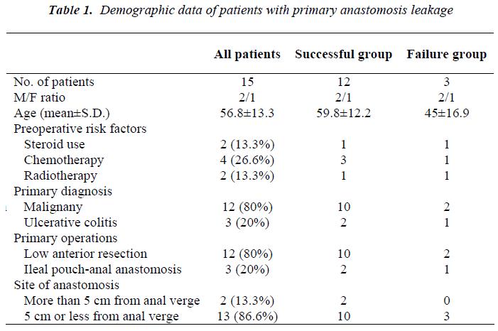 biomedres-demographic-data-patients