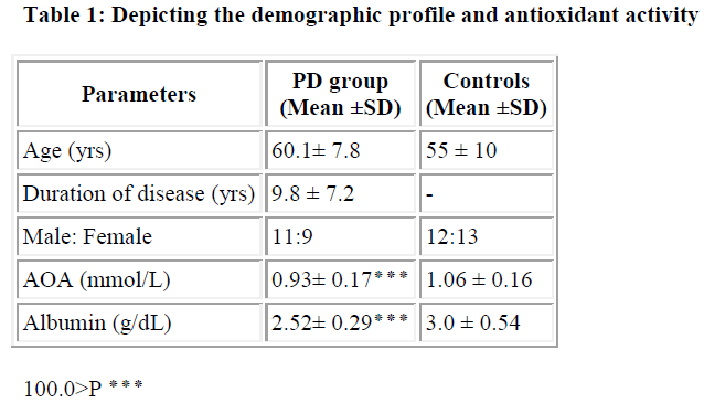 biomedres-demographic-profile