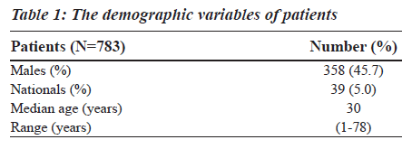 biomedres-demographic-variables-patients