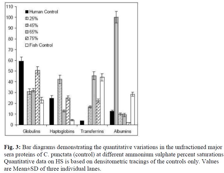 biomedres-demonstrating-quantitative-variations