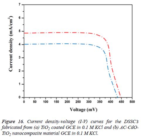 biomedres-density-voltage