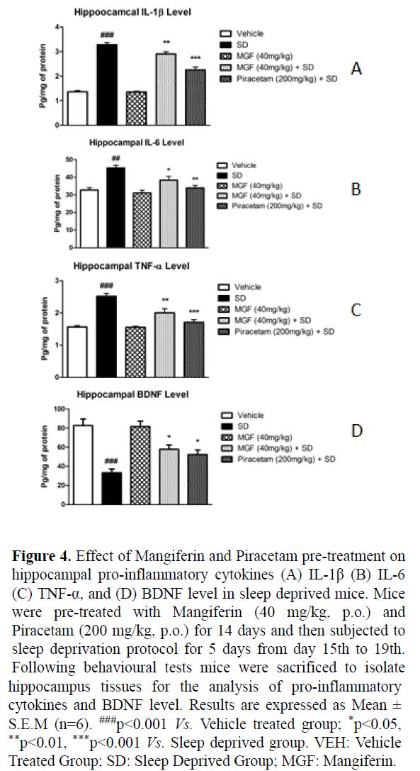 biomedres-deprived-mice